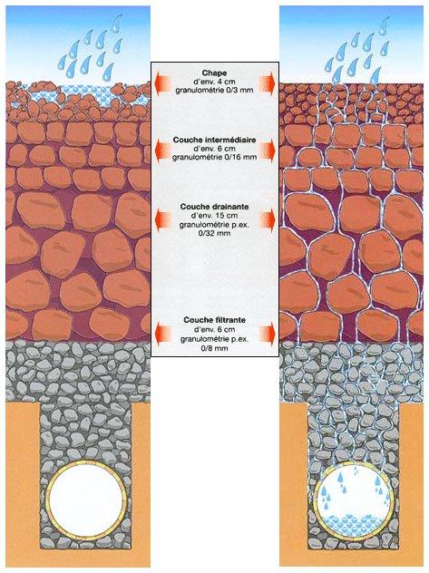 construction de terrain stabilisé